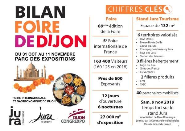 Bilan Foire gastronomique de Dijon